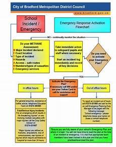 Emergency Procedure Flow Chart Emergency Response Activation Flowchart Bradford