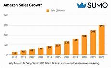 Amazon Sales Growth Chart Retail Trends Changing The Landscape In 2019 Business 2