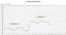 Basal Body Chart When Charting Your Basal Body Temperature Family Acupuncture