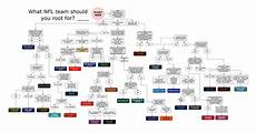 Football Draft Flow Chart Flow Chart Shows Which Nfl Team You Should Root For