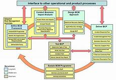Business Continuity Flow Chart Got It Taped The Business Of Tape Based Disaster Recovery