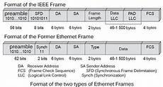 Ethernet Header What Is Ethernet Frame
