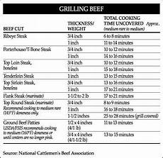 Burger Cooking Time Chart Grill Chart In 2020 George Foreman Recipes George