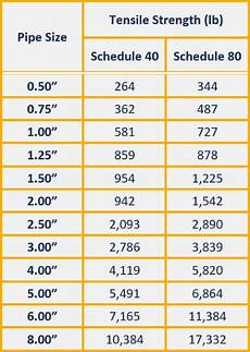 Pipe Size Chart Schedule 80 How Strong Is Pvc Pipe With Pvc Strength Charts