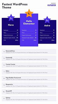 Fastest Wordpress Themes 11 Fastest Wordpress Themes Ranked Based On Thorough Testing