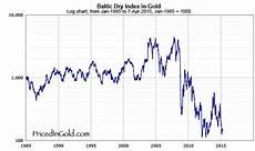 Bdi Historical Chart Baltic Dry Index