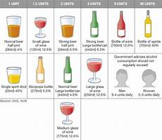 Alcohol By Volume Chart Alcohol Units Guide Bbc News