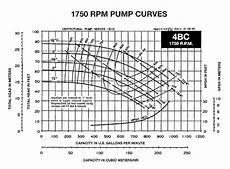 Goulds Pump Curve Chart How To Read A Pump Curve Part 1
