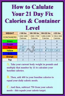 21 Day Fix Chart How To Calculate Your 21 Day Fix Calorie And Container Level