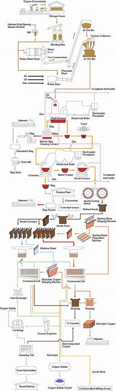 Mining Ore Chart Copper Mining Amp Extraction Process Flow Chart