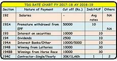 Federal Salary Chart 2017 18 Tds Rates Chart Fy 2017 18 Ay 2018 19 Tds Deposit Return