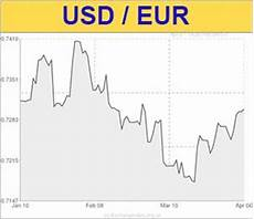 Conversion Rate For Us Dollars To Euros Rating Walls