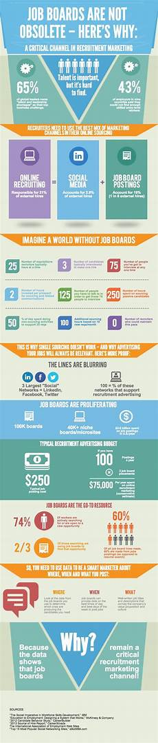 It Job Boards Why Job Boards Are Not Obsolete Infographic