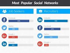 Job Seekers Sites Must Know Stats For A Recruiter Social Media And