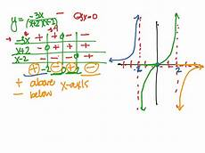 How To Do A Sign Chart Using Sign Charts To Graph Rational Functions Math Showme