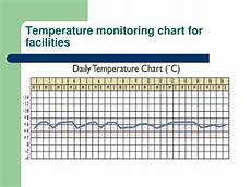 Vaccine Temperature Monitoring Chart Ppt Cold Chain Logistics And Issues Powerpoint