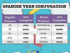 Spanish Sequence Of Tenses Chart Spanish Lesson How To Conjugate Spanish Regular Verbs