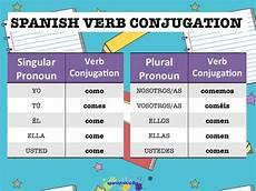 Spanish Preterite Verb Chart Spanish Lesson How To Conjugate Spanish Regular Verbs