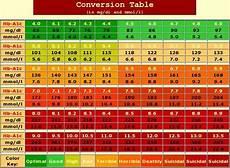 A1c And Glucose Chart A1c Levels Diabetes Inc