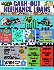 Refinance Calculator Cash Out Refinance Cash Out Loans Near Me Hardmoneyhome Com