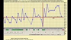 Normal Ovulation Temperature Chart Charting After Birth Control Pills Long Cycle Spotting