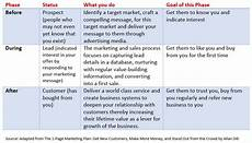 1 Page Marketing Plan 20 Business Building Ideas From The 1 Page Marketing Plan