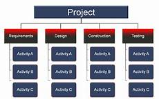 Work Breakdown Structure Work Breakdown Structure Training Which Layout Is Best For