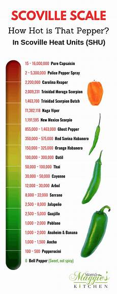 Scoville Scale How Is That Pepper Mam 225 Maggie S