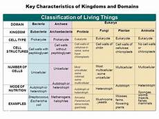 Classification Of Living Things Chart Science Biology