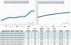 Golf Shaft Kick Point Chart 2015 Models Golf Shaft Reviews 2018
