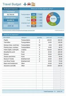 Travel Budget Spreadsheet 11 Sample Budget Templates In Excel Sample Templates
