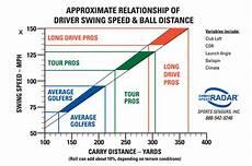 Drive Age Chart Average Golf Swing Speed Chart Swing Man Golf