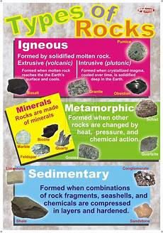 Rock Characteristics Chart The Rock Cycle Know It All