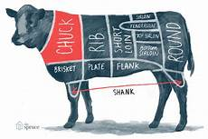Beef Cuts Chart A Guide To All The Cuts Of Beef