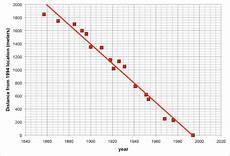 Line Of Best Fit Graph Best Fit Line Practice Problems