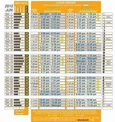 Free Deer Hunting Moon Chart Solunar Hunting Tables Brokeasshome Com
