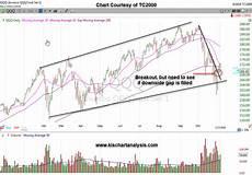 Nasdaq Etf Chart Nasdaq Etf Qqq Chart Dated 110418 Keep It Simple