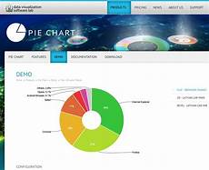 Kendo Pie Chart Data Source Javascript Pie Chart With Jquery Stack Overflow