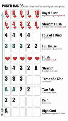 Poker Hand Ranking Chart Poker Hands Coolguides