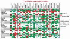 Drug Compatibility Chart 2016 Iv Drug Compatibility Chart Amulette
