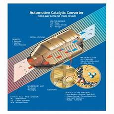 Catalyte Ic Design Answers To How Are Catalytic Converters Recycled