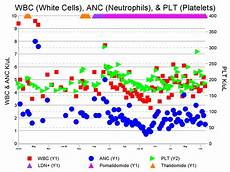 White Blood Cell Chart Charts Of Don S Test Results