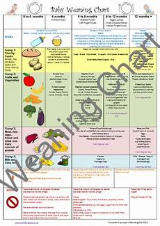 Weaning Food Chart Baby Care Pack Mindingkids