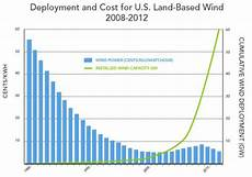 Wind Turbines Cost Learn Openenergymonitor