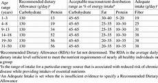 2 Dietary Reference Intakes For Macronutrients For Males