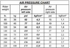 Suntour Epicon Pressure Chart Where Can I Find A Fork Pressure Guide Bicycles Stack