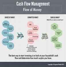 Cash Management Process Flow Chart Episode 003 Four Pillars Of Mastery Cash Flow