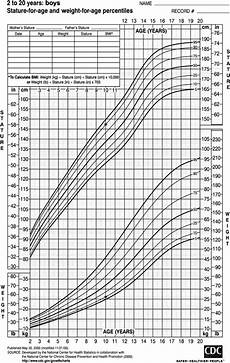 Baby Center Growth Chart Do Parents Understand Growth Charts A National Internet