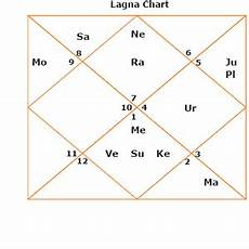 Yoga Calculator In Birth Chart Free Raja Yoga Predictions By Date Of Birth And Time