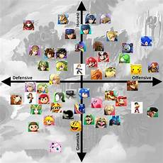 Super Smash Bros Character Chart Since Tier Lists Are Stupid Let S Try To Organize The